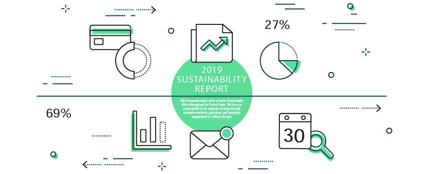 Dmi Sustainability Report 2019